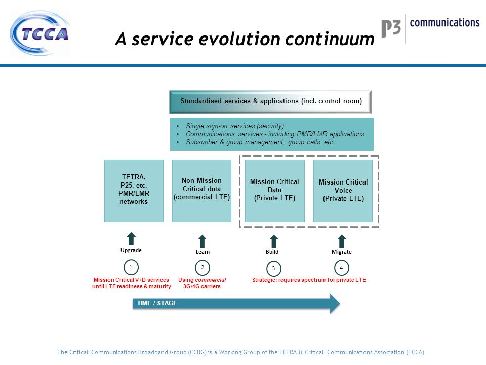 A service evolution continuum