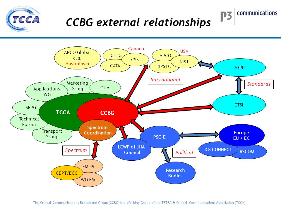 CCBG external relationships