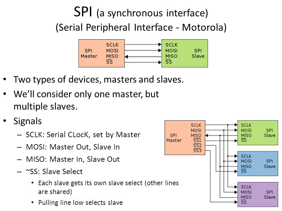 SPI (a synchronous interface) (Serial Peripheral Interface - Motorola)