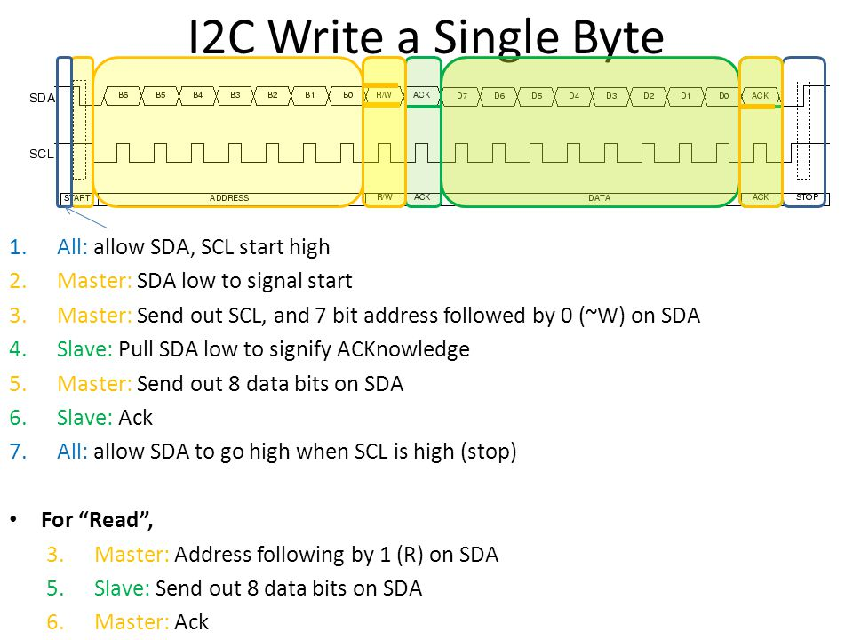 I2C Write a Single Byte All: allow SDA, SCL start high