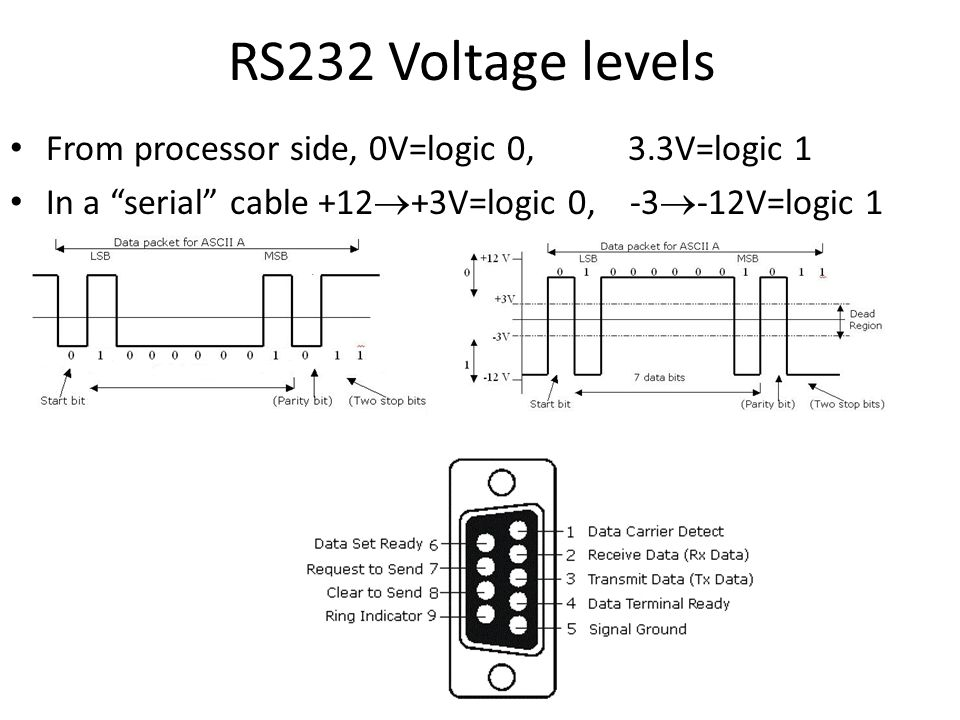 RS232 Voltage levels From processor side, 0V=logic 0, 3.3V=logic 1