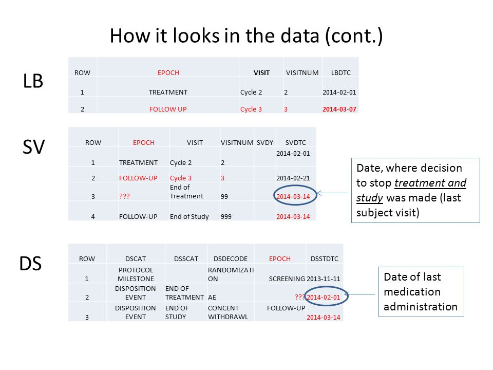 How it looks in the data (cont.)