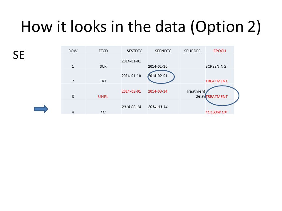How it looks in the data (Option 2)