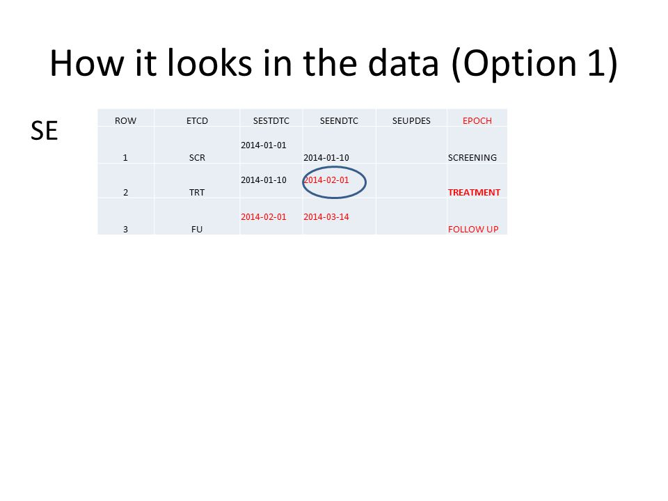 How it looks in the data (Option 1)