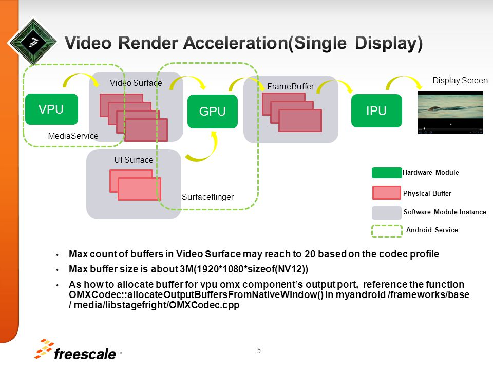Video Render Acceleration(Single Display)