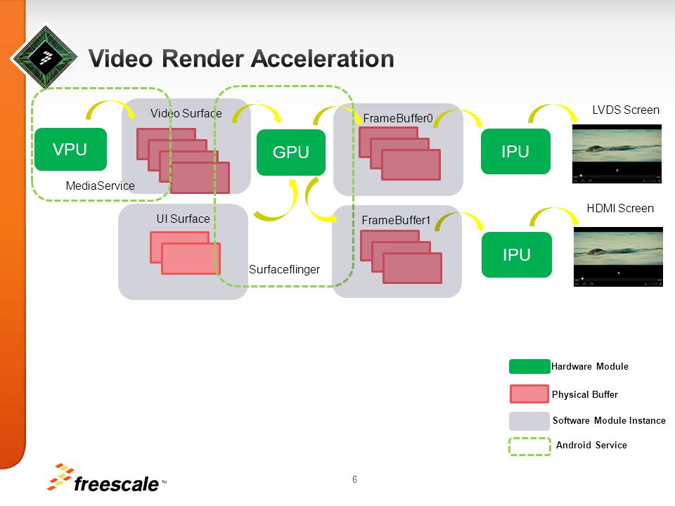 Video Render Acceleration