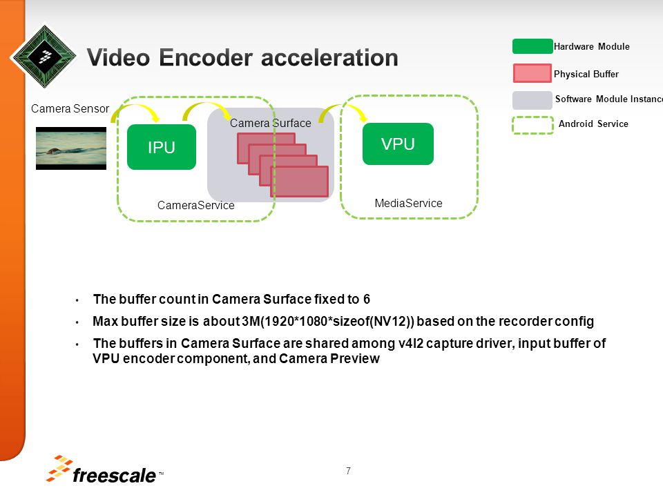 Video Encoder acceleration