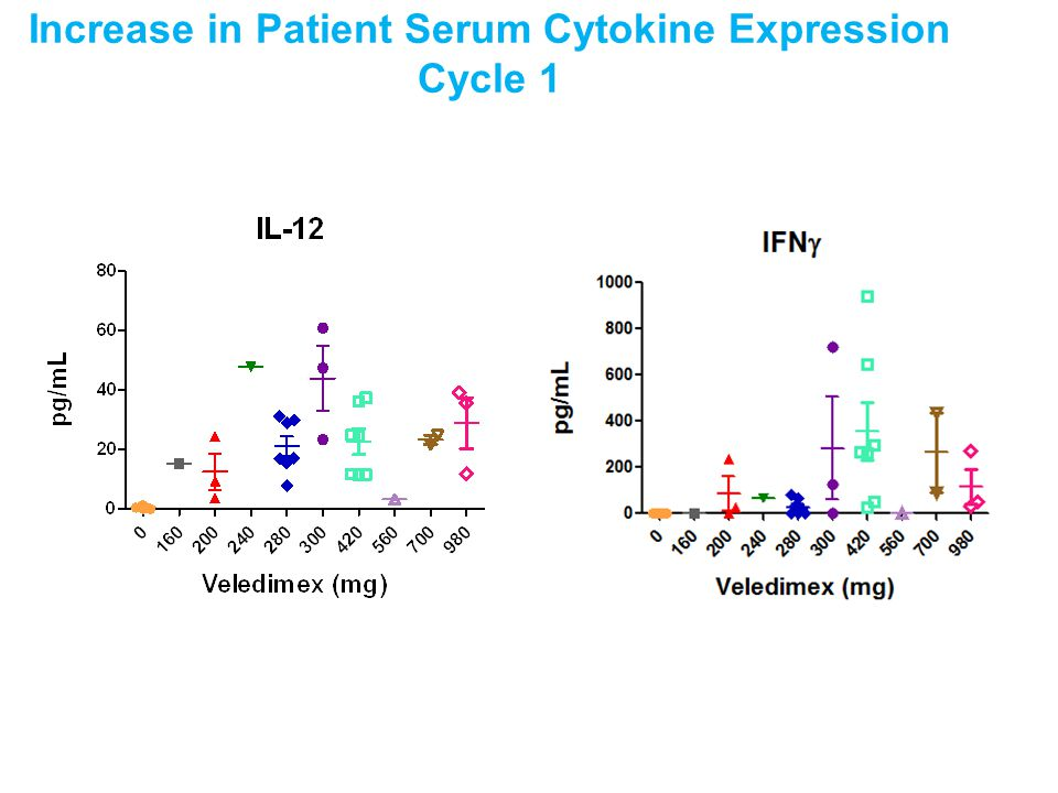 Increase in Patient Serum Cytokine Expression Cycle 1