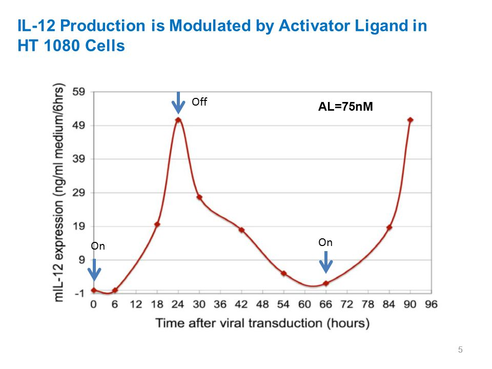 IL-12 Production is Modulated by Activator Ligand in HT 1080 Cells