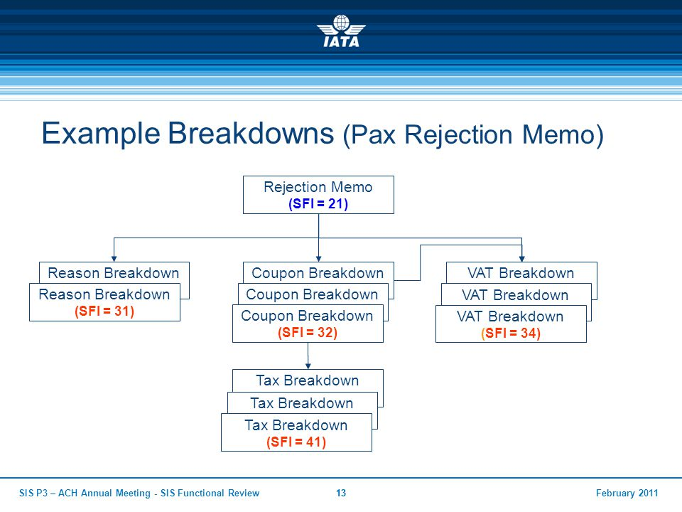 Example Breakdowns (Pax Rejection Memo)