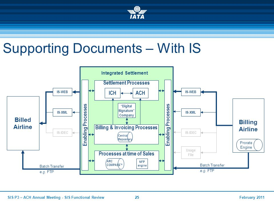 Supporting Documents – With IS