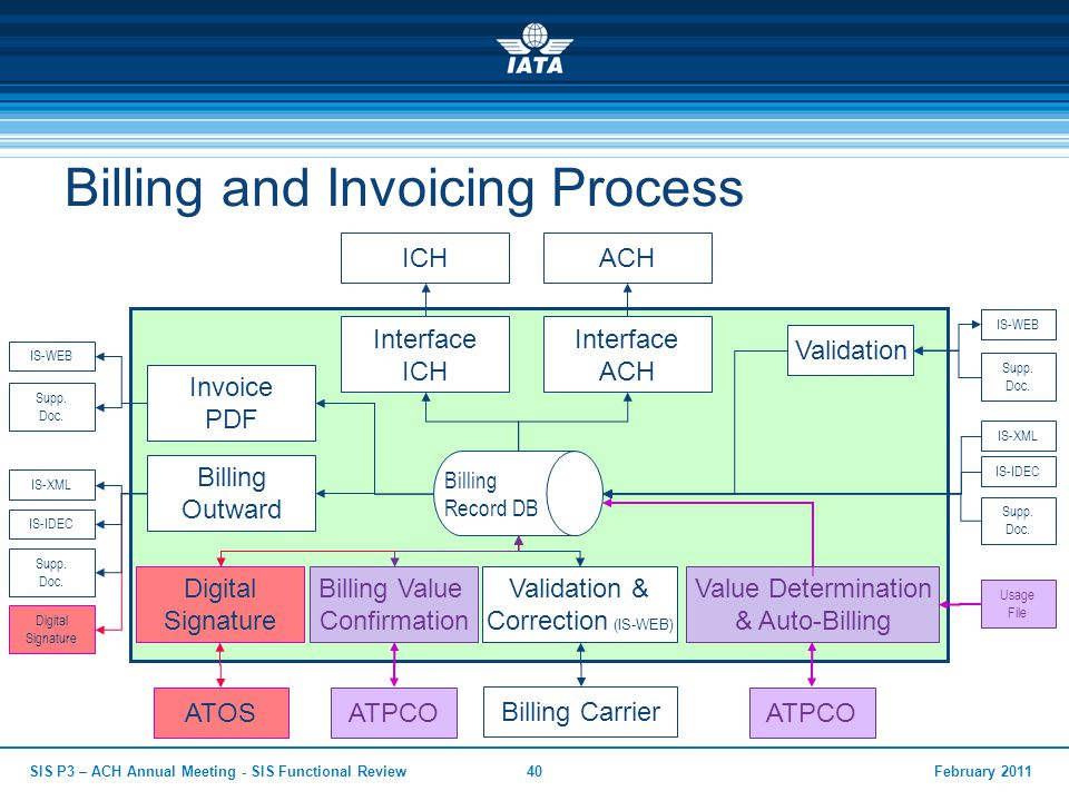 Billing and Invoicing Process