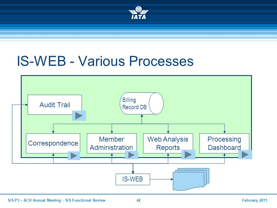 IS-WEB - Various Processes