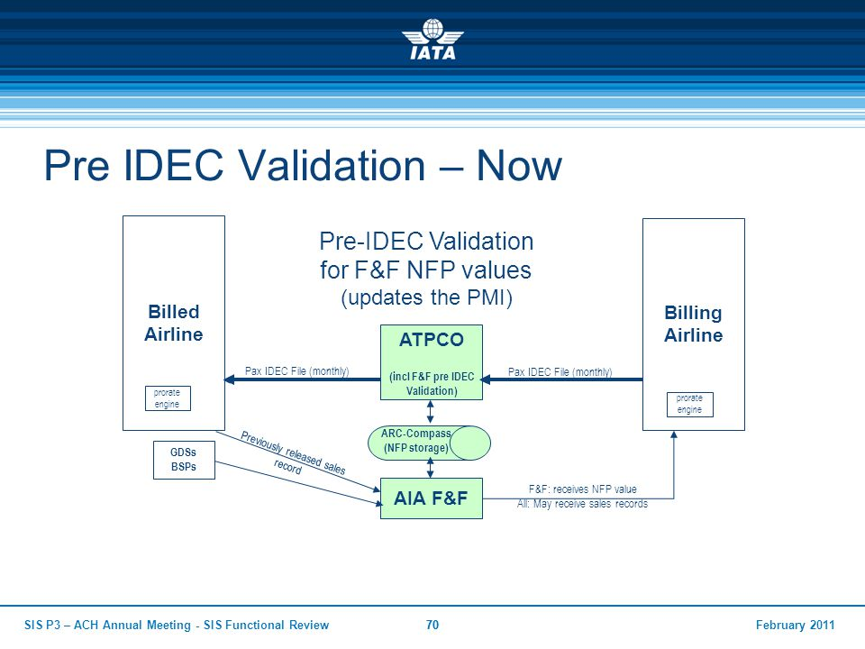 Pre IDEC Validation – Now