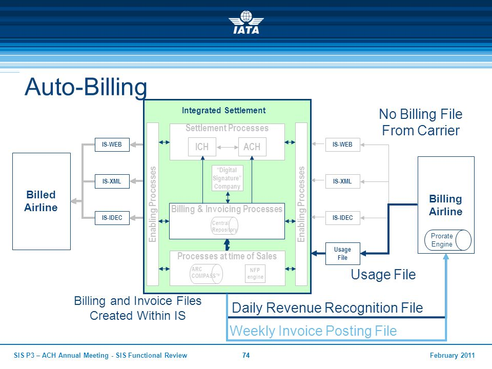 Billing & Invoicing Processes