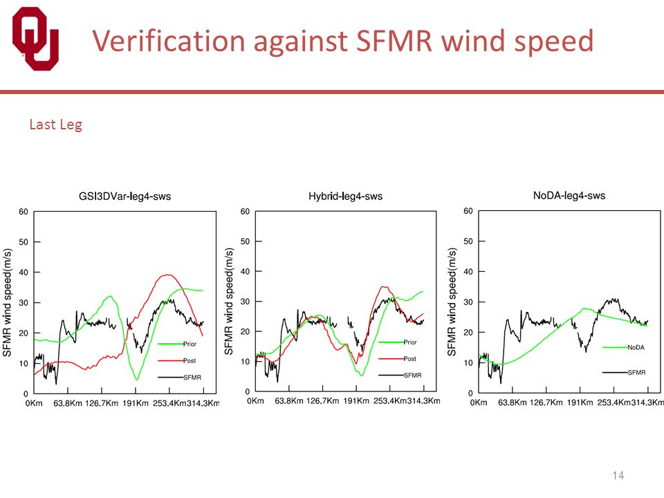 Verification against SFMR wind speed
