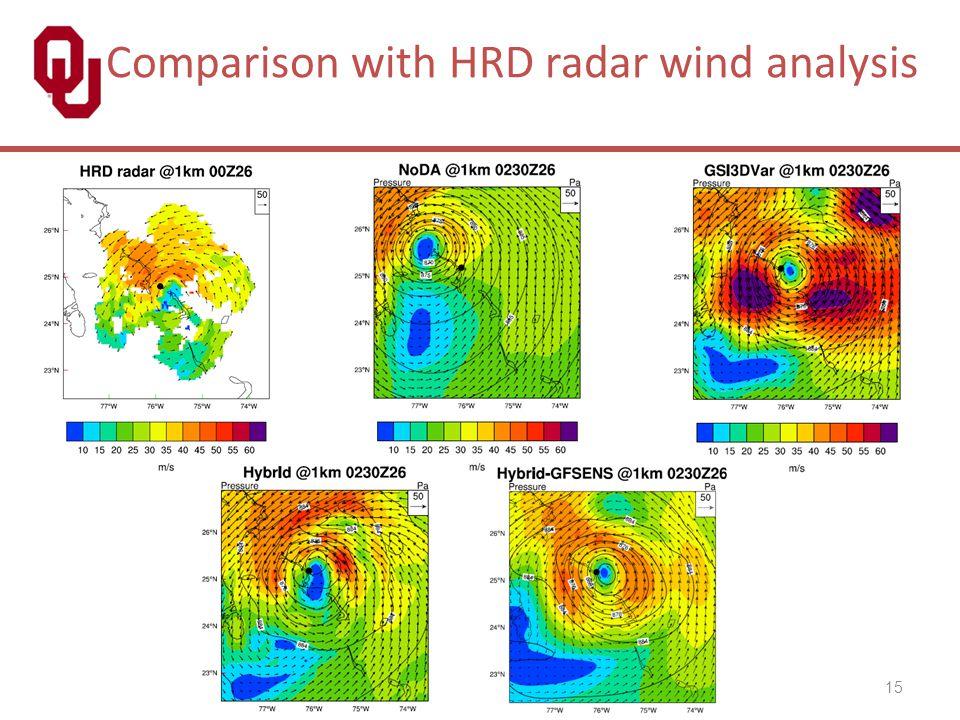 Comparison with HRD radar wind analysis