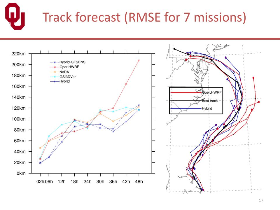 Track forecast (RMSE for 7 missions)