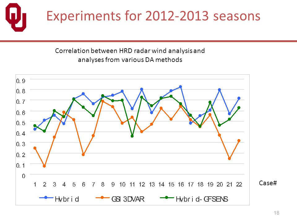 Experiments for 2012-2013 seasons