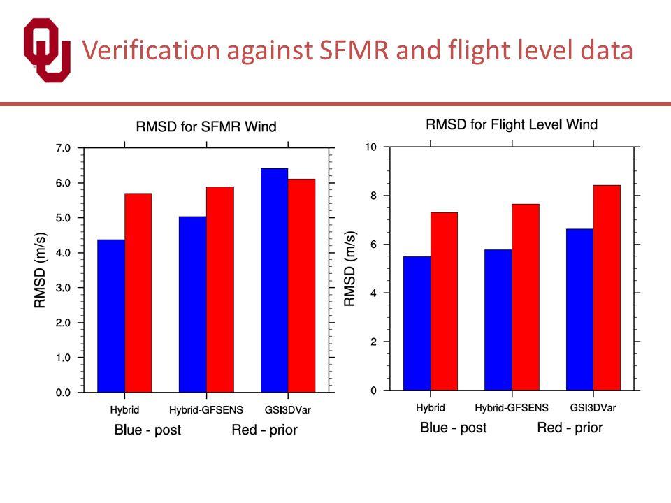 Verification against SFMR and flight level data