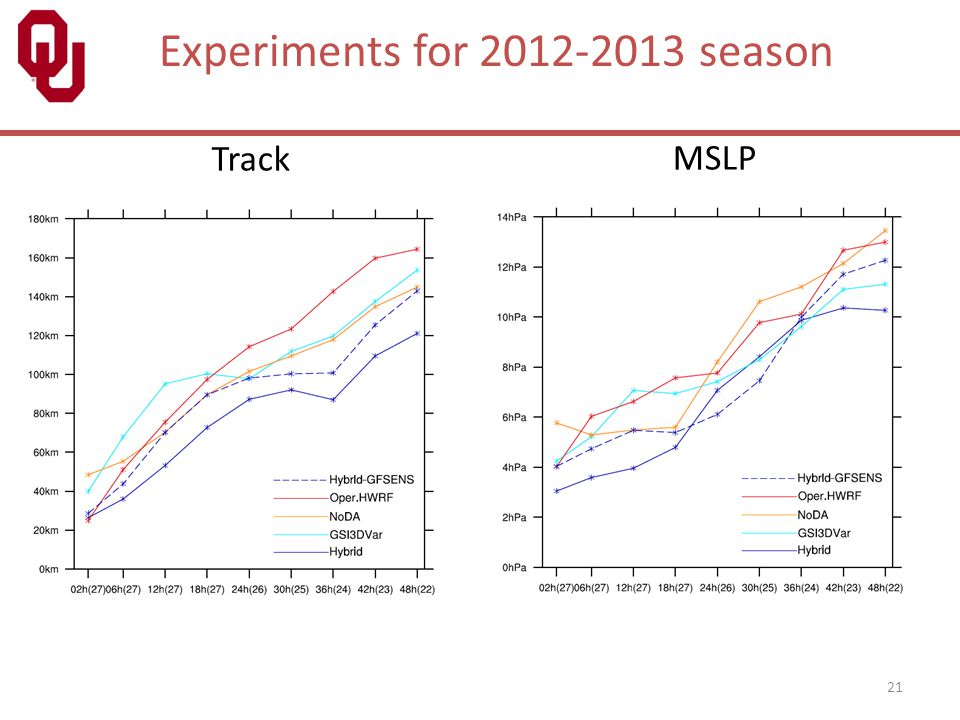 Experiments for 2012-2013 season