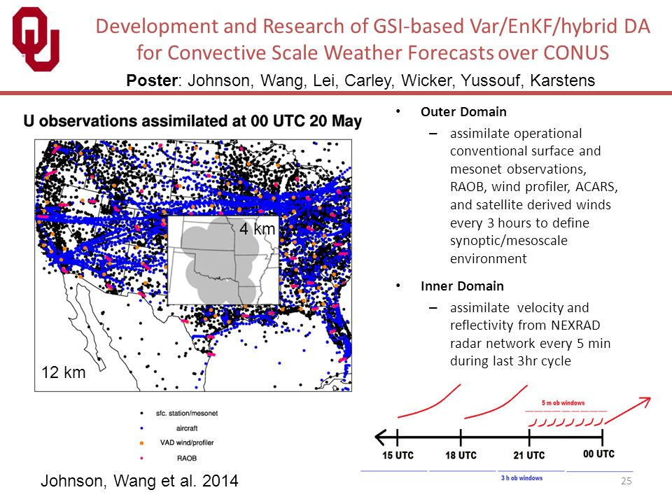 Development and Research of GSI-based Var/EnKF/hybrid DA for Convective Scale Weather Forecasts over CONUS
