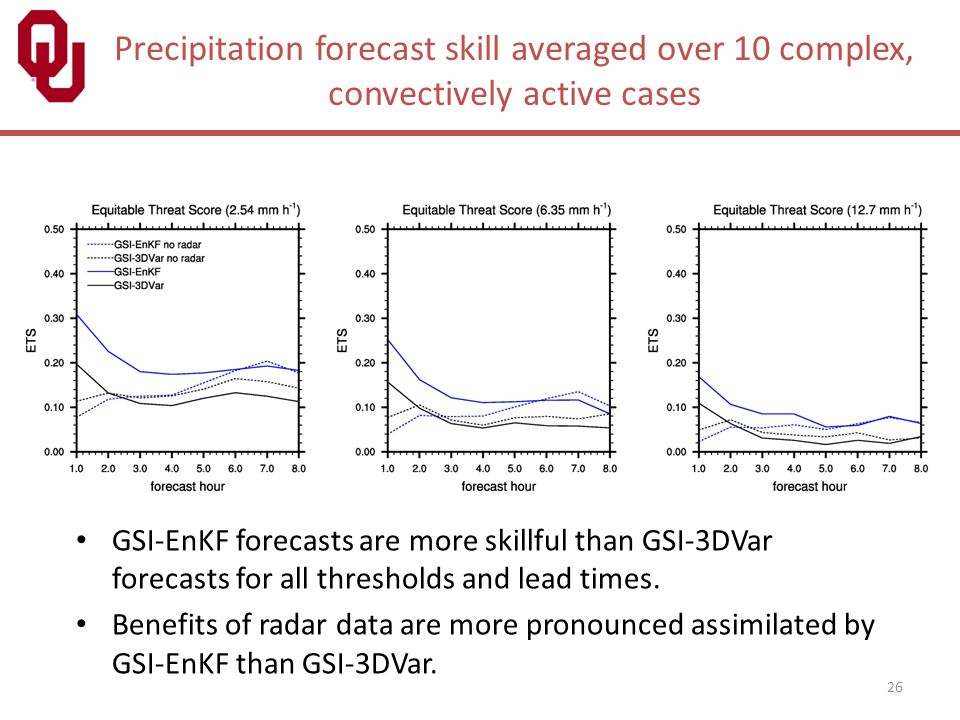 Precipitation forecast skill averaged over 10 complex, convectively active cases