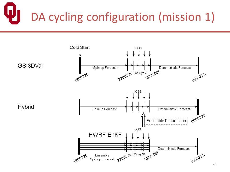 DA cycling configuration (mission 1)