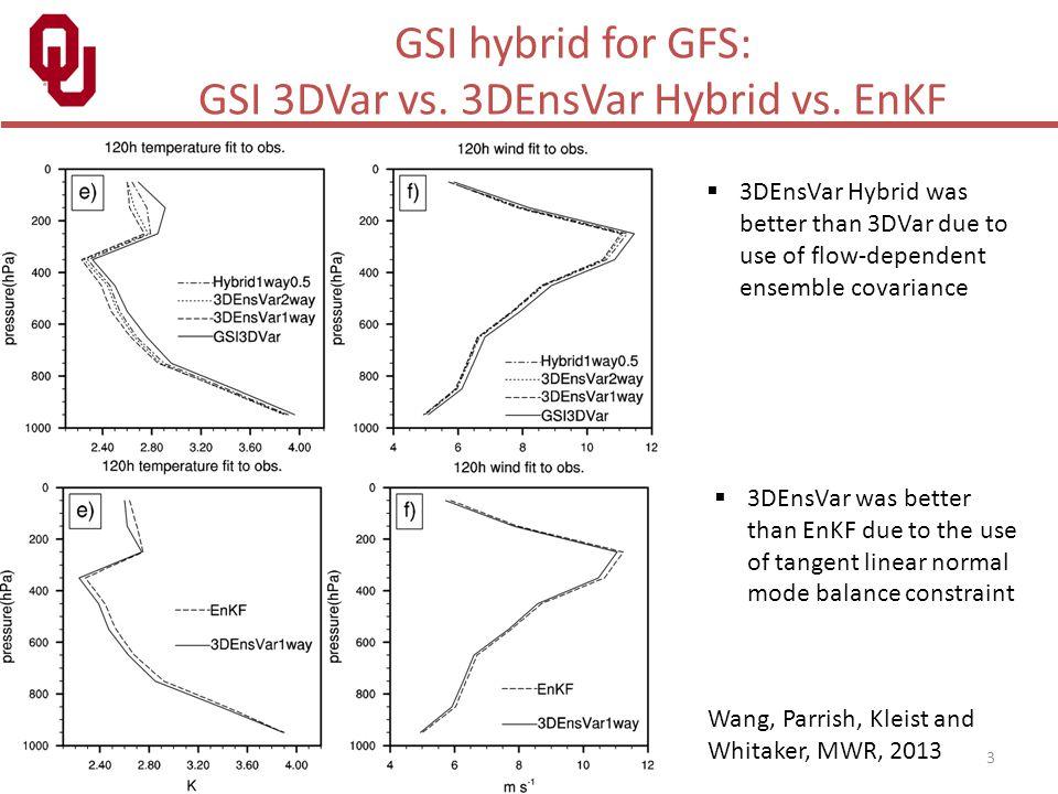 GSI 3DVar vs. 3DEnsVar Hybrid vs. EnKF