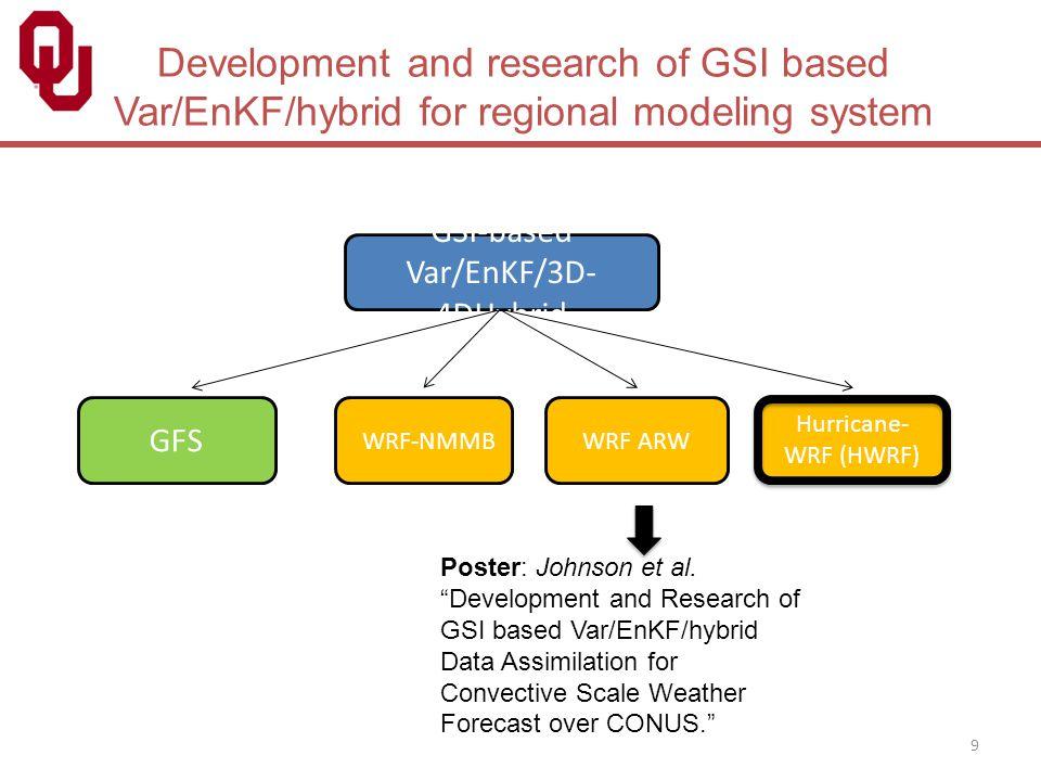 GSI-based Var/EnKF/3D-4DHybrid