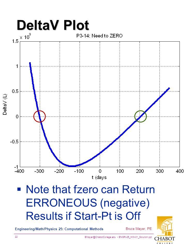 DeltaV Plot Note that fzero can Return ERRONEOUS (negative) Results if Start-Pt is Off