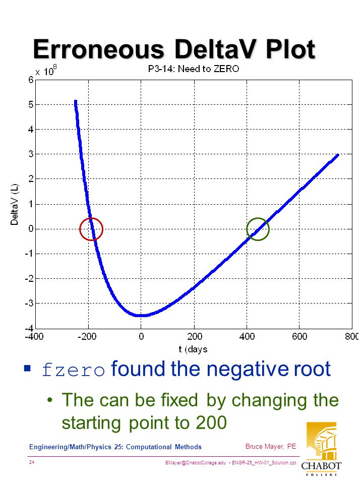 Erroneous DeltaV Plot fzero found the negative root