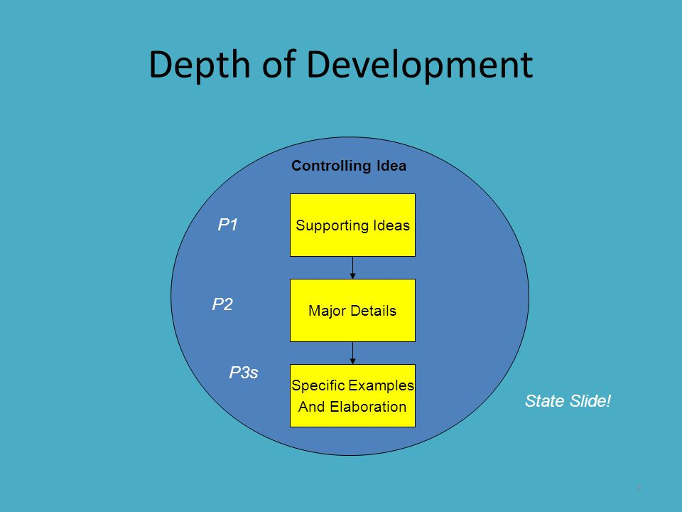 Depth of Development P1 P2 P3s State Slide! Controlling Idea
