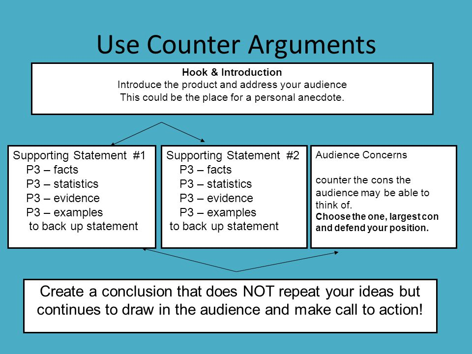 Use Counter Arguments Hook & Introduction. Introduce the product and address your audience. This could be the place for a personal anecdote.