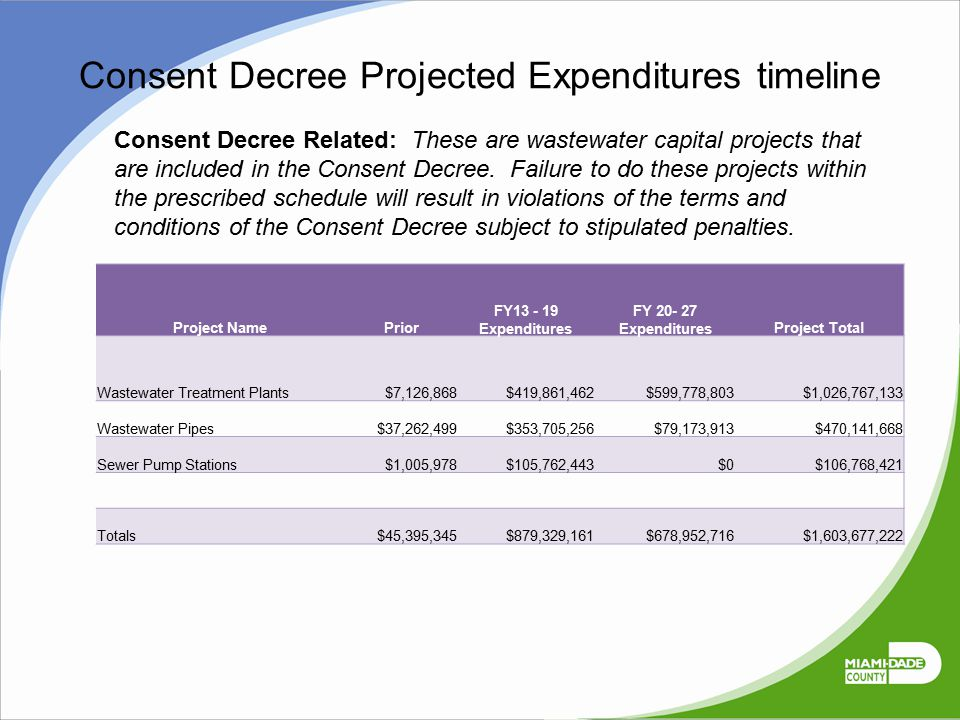 Consent Decree Projected Expenditures timeline