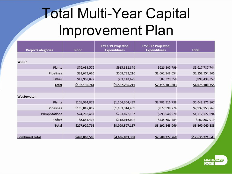 Total Multi-Year Capital Improvement Plan