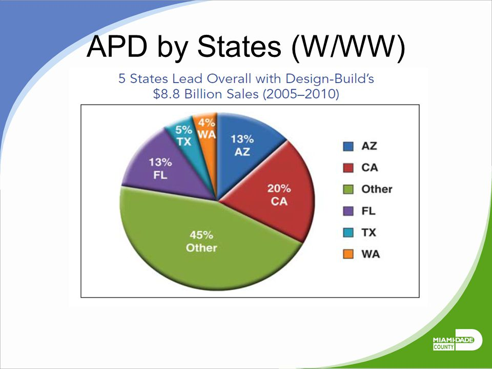 APD by States (W/WW)