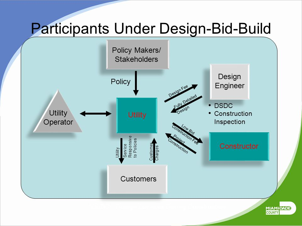 Participants Under Design-Bid-Build
