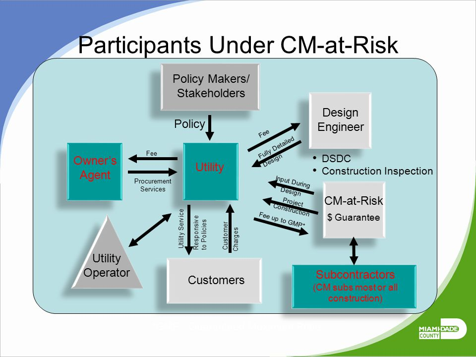 Participants Under CM-at-Risk