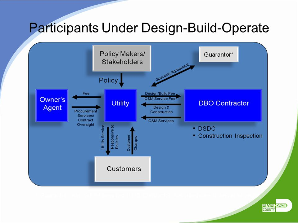 Participants Under Design-Build-Operate