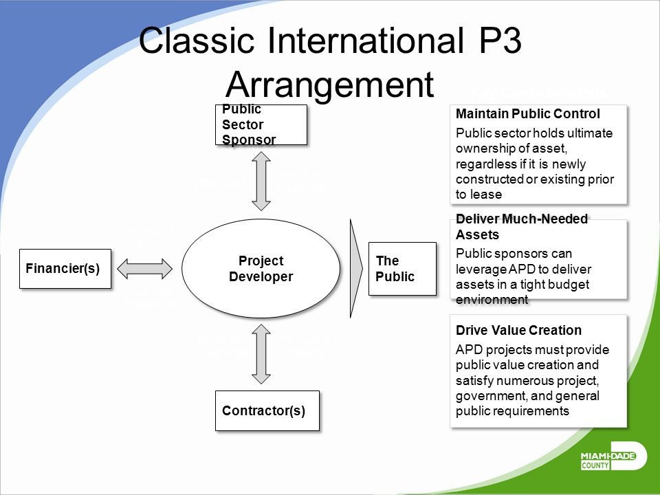 Classic International P3 Arrangement