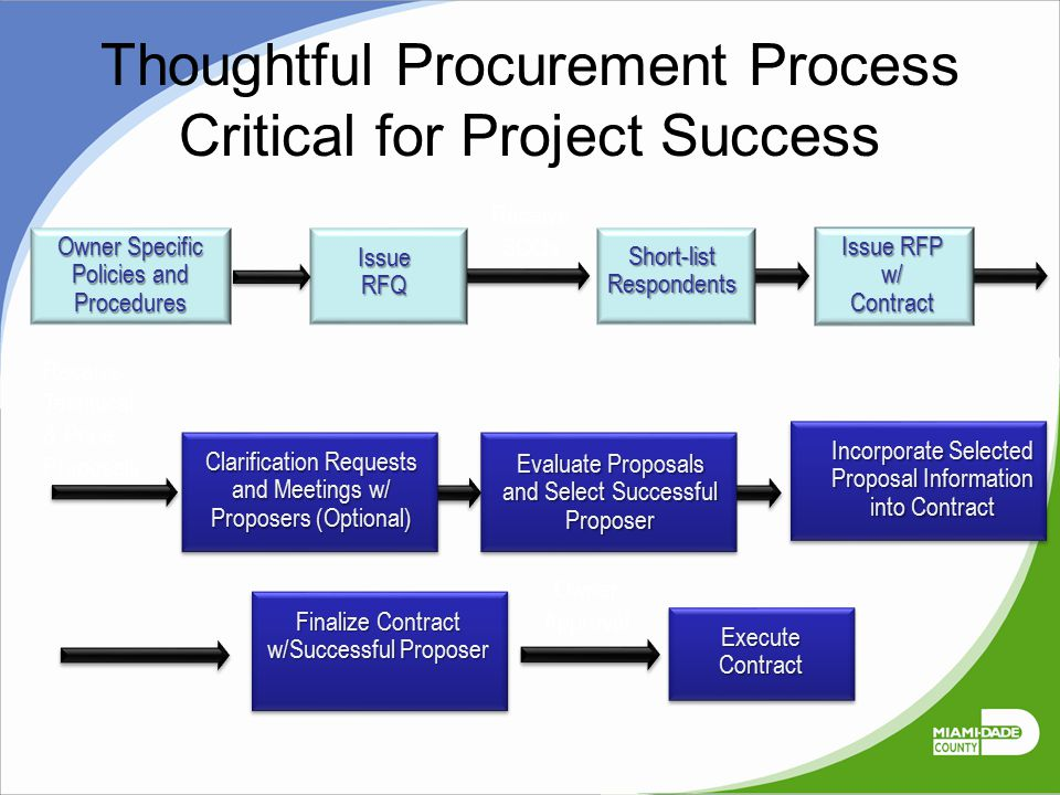 Thoughtful Procurement Process Critical for Project Success