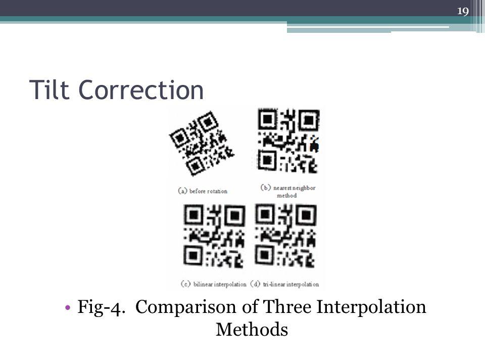 Fig-4. Comparison of Three Interpolation Methods