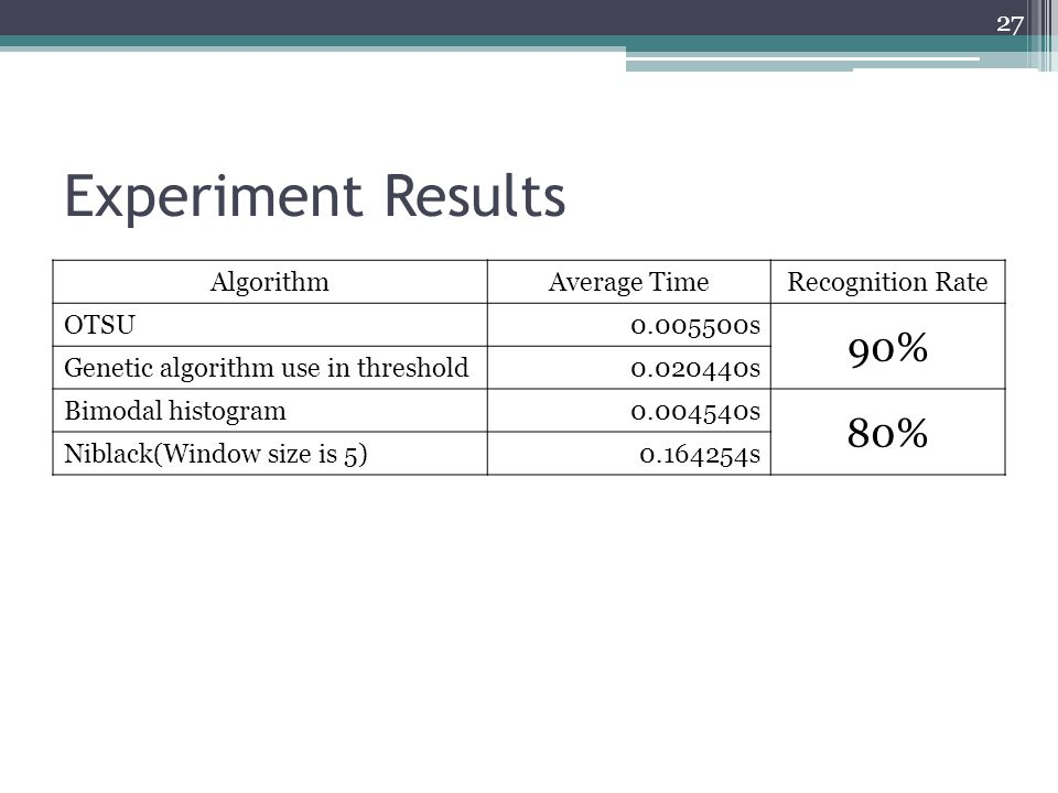 Experiment Results 90% 80% Algorithm Average Time Recognition Rate