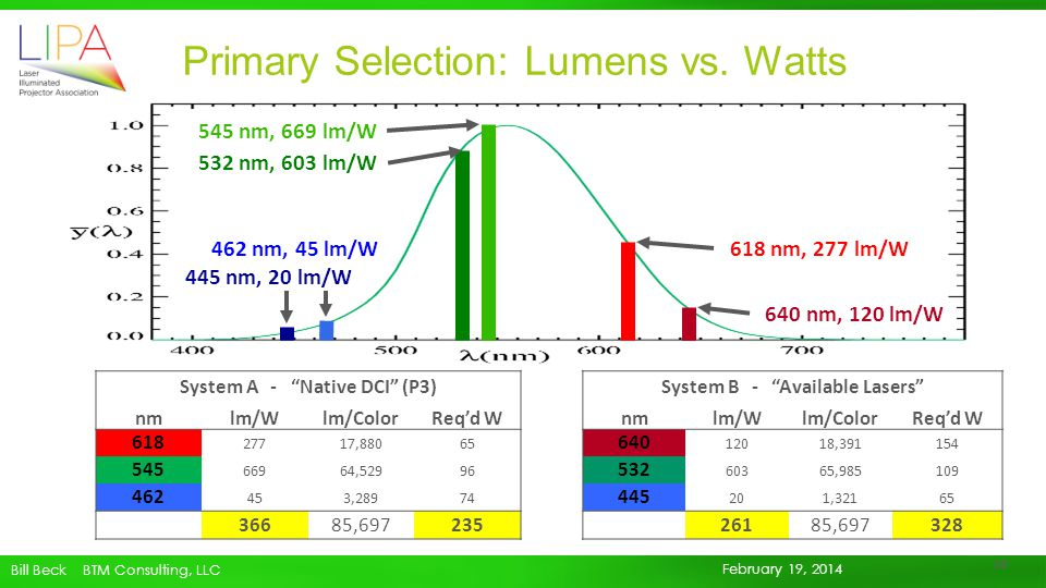 Primary Selection: Lumens vs. Watts