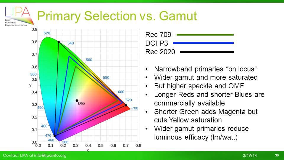 Primary Selection vs. Gamut