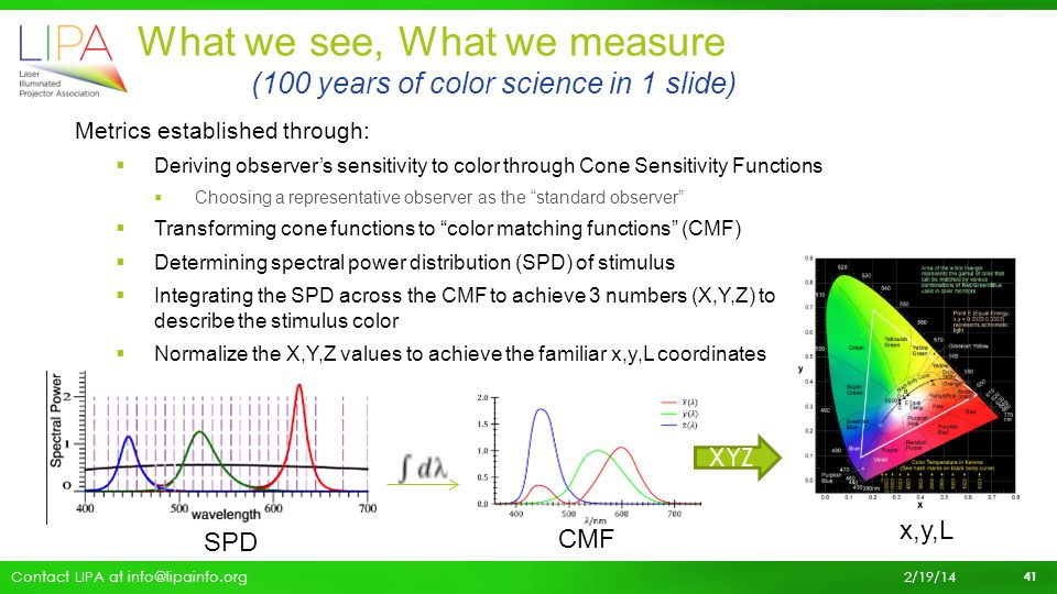 What we see, What we measure (100 years of color science in 1 slide)