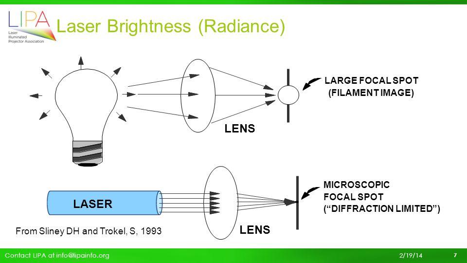 Laser Brightness (Radiance)