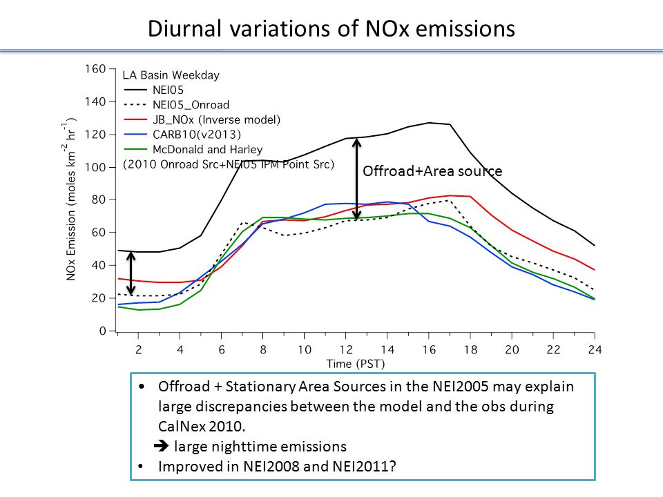Diurnal variations of NOx emissions