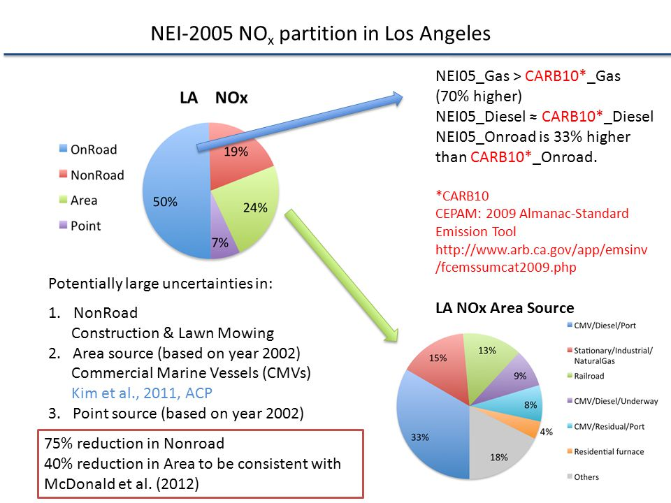 NEI-2005 NOx partition in Los Angeles